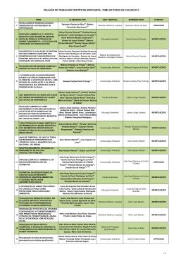 Planilha dos Trabalhos Cientificos CNMA2015 LISTA PARA SITEx
