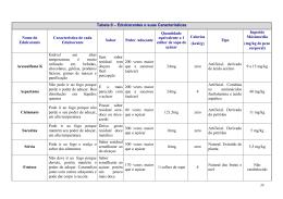 Tabela 8 – Edulcorantes e suas Características Nome do
