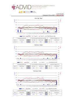 Evolução do clima na RDD em Março de 2014
