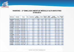 ranking – 2º simulado meritus módulo alfa matutino 07/05