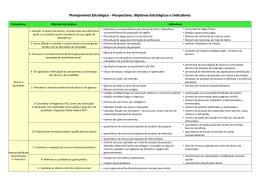 Perspectivas, Objetivos Estratégicos e Indicadores