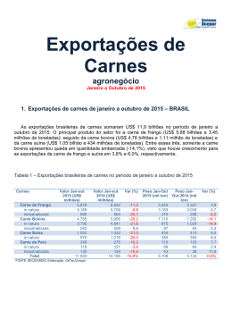 Exportações de Carnes