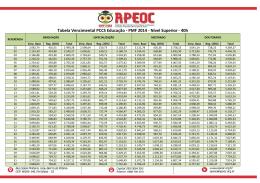 Tabela Vencimental PCCS Educação - PMF 2014