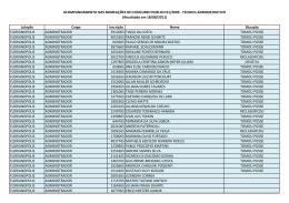 Lotação Cargo Inscrição Nome Situação FLORIANOPOLIS