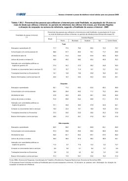 Tabela 1.30.2 - Percentual das pessoas que utilizaram a