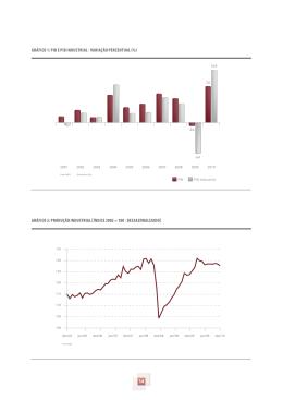 14 GRÁFICO 1: PIB E PIB INDUSTRIAL