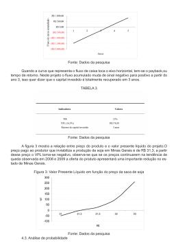 Fonte: Dados da pesquisa Quando a curva que representa