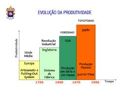 A evolução da produtividade - PUC-SP