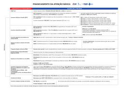 Tabela de Financiamento da Atenção Básica