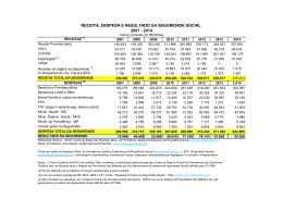 receita, despesa e resultado da seguridade social 2007