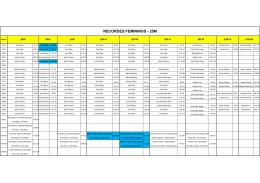 Tabela Recordes