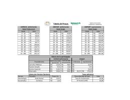 Clique aqui para ver a tabela de preços Unimed.