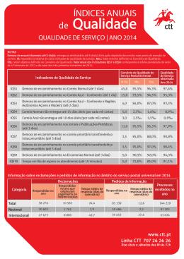 Valores dos Índices Anuais de Qualidade 2014