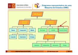 Diagrama representativo de uma Máquina de Estados (DME)