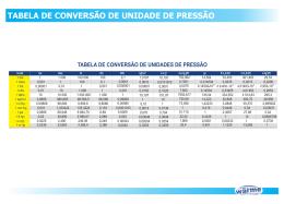 Tabela Conversão de Pressão