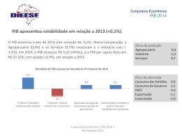 PIB apresentou estabilidade em relação a 2013 (+0,1%).